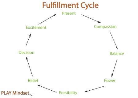 fulfillment_Cycle