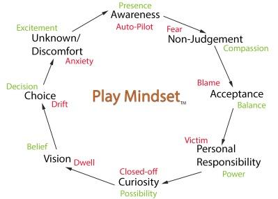 Play Mindset